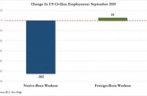 Jobs Shocker: U.S. Added 3x More Foreign-Born Workers than Native Born
